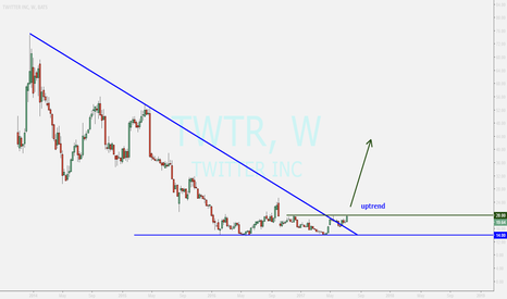 TWTR: TWITTER ...entry to uptrend