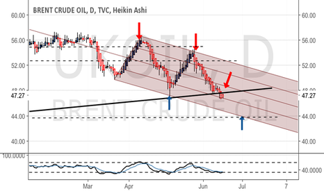 UKOIL: Lost support line