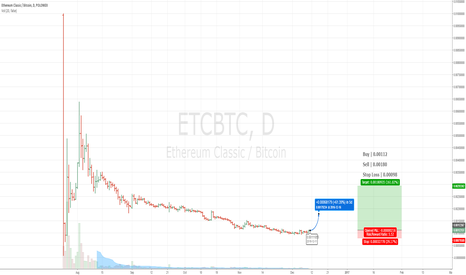 ETCBTC: When China Says Something, Listen Up.