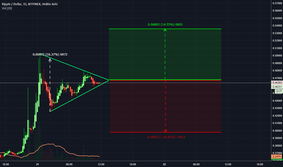 XRPUSD: Another XRP triangle
