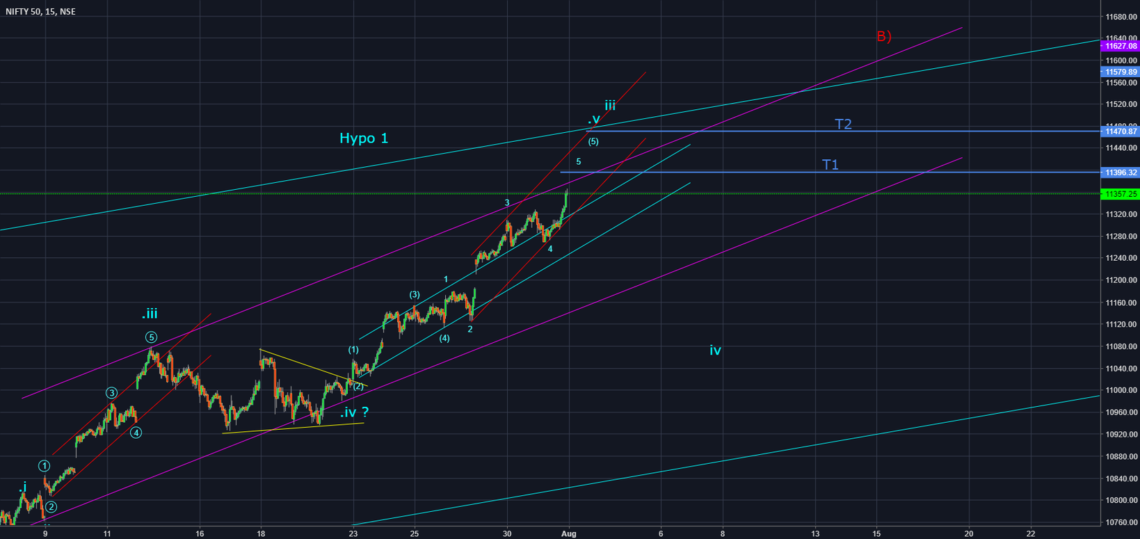 Nifty updated counts (Elliott Wave Analysis)