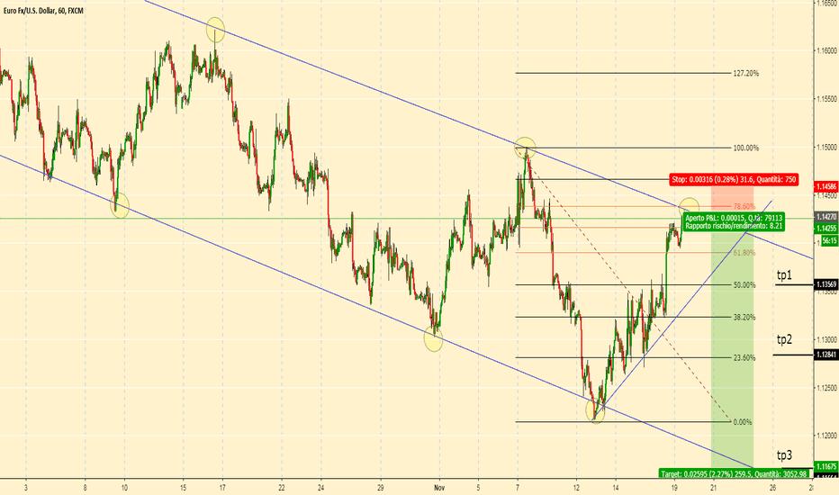 EURUSD: EURUSD sell per un possibile terzo tocco della trendline
