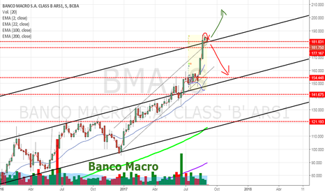 BMA: BMA - Banco Macro - Throwback a zona de soporte