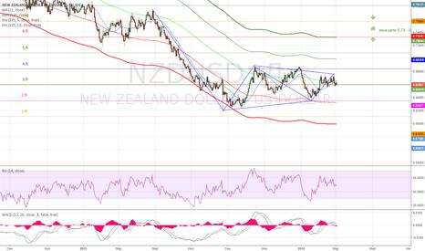 NZDUSD: Продажа NZD/USD