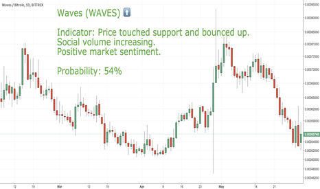 WAVESBTC:  LONG CoinLoop Signal: Waves (WAVES)