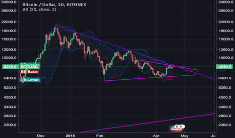 BTCUSD: Giant Bart Formation BTC