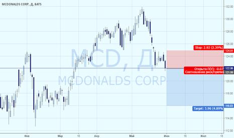 MCD: McDonald`s: снижение акций на фоне протеста сотрудников компании