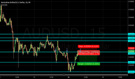 AUDUSD: maybe short ?