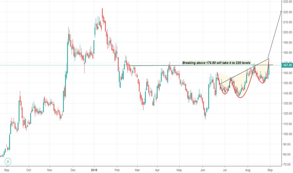 JAICORPLTD: Jai Corp - H&S near its resistance