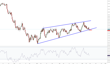 AUDUSD: Week not over yet, but keeping an eye on it