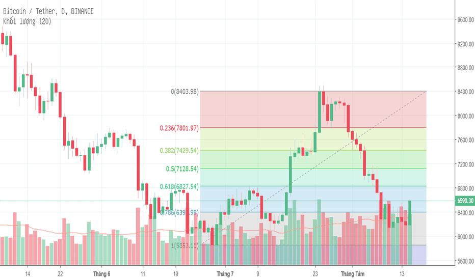 BTCUSDT: Bitcoin, Fibo 0.786 và xu hướng ngắn - trung hạn