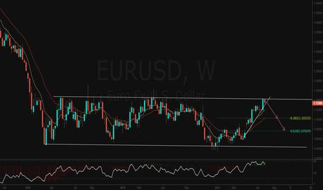 EURUSD: EURUSD WEEKLY CHART OUTLOOK