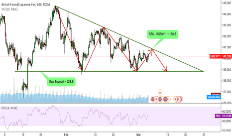 GBPJPY: GBPJPY Price go in the Triangular zone