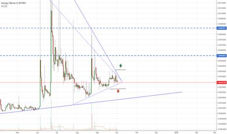 SNRGBTC: 70% profit Synergy