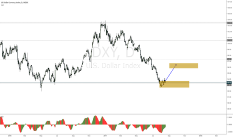 DXY: DXY-the talk is that Trump is crazy
