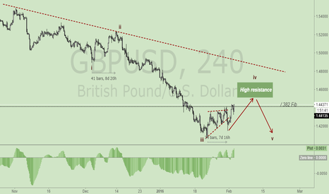 GBPUSD: NOTE:GBPUSD  SELL SELL KEEP SELL...