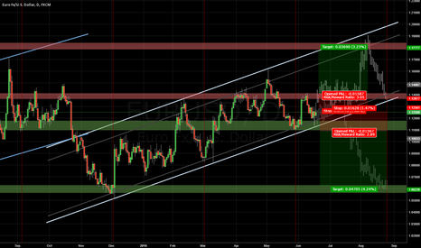 EURUSD: EURUSD Long term key levels