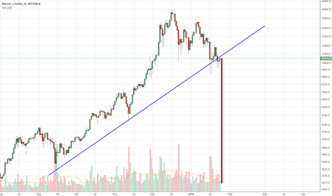 BTCUSD: SHORT WITH STOP LOSS 13k