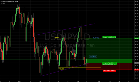 USDJPY: USDJPY My weekly trade