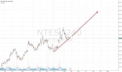 NTES: NTES - good to buy