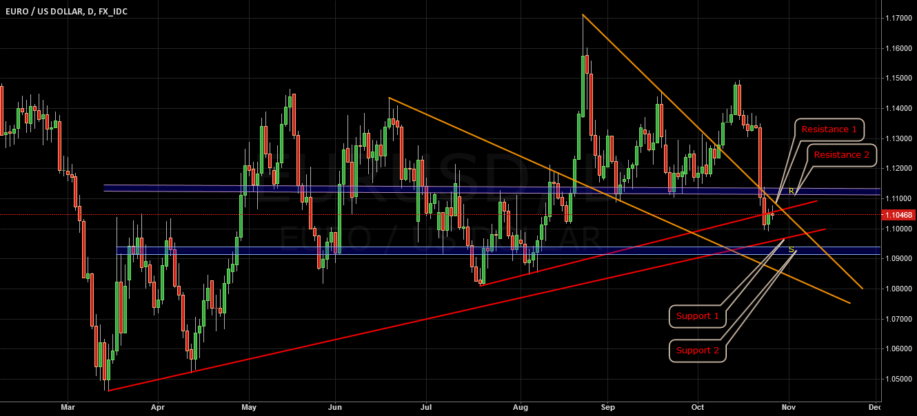 EURUSD Resistance & Support