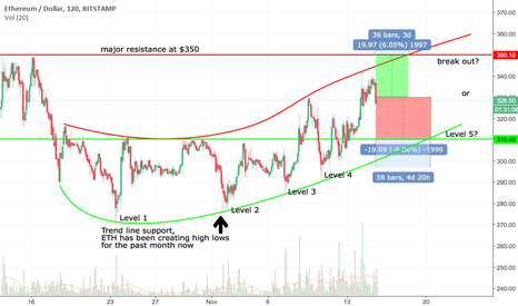 ETHUSD: are we heading to $350 or $310? (my opinion/prediction)