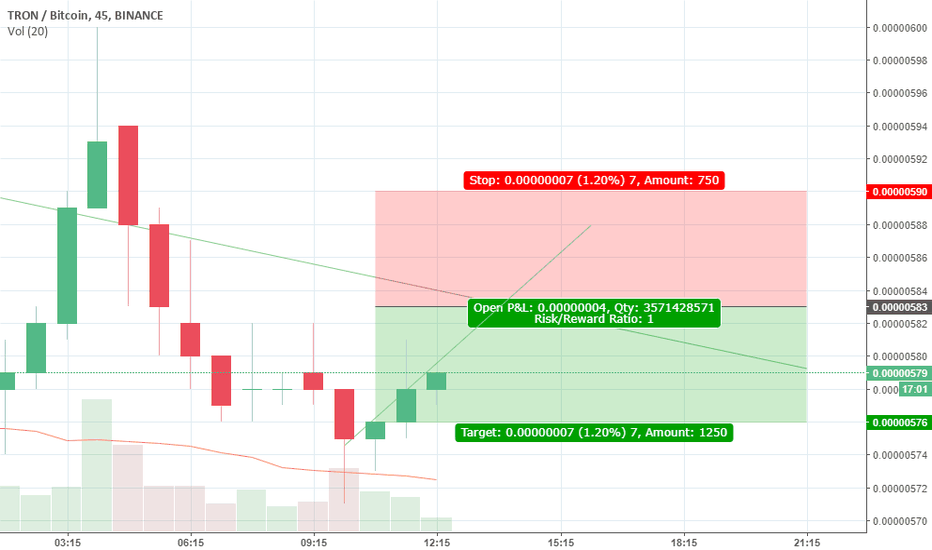 TRXBTC: good backup 1.20 % gain till the intersection SHORT