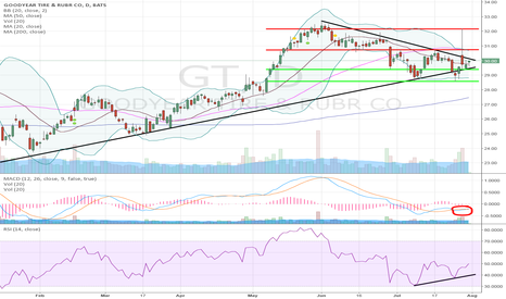 GT: GT Goodyear Tire on Watch