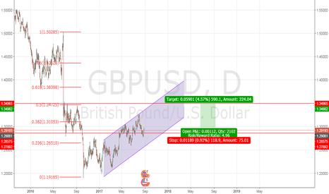 GBPUSD: Bullish on GBPUSD