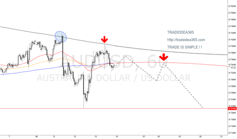 AUDUSD: AUDUSD is HIT'n HIT SHORT TRADEIDEA365