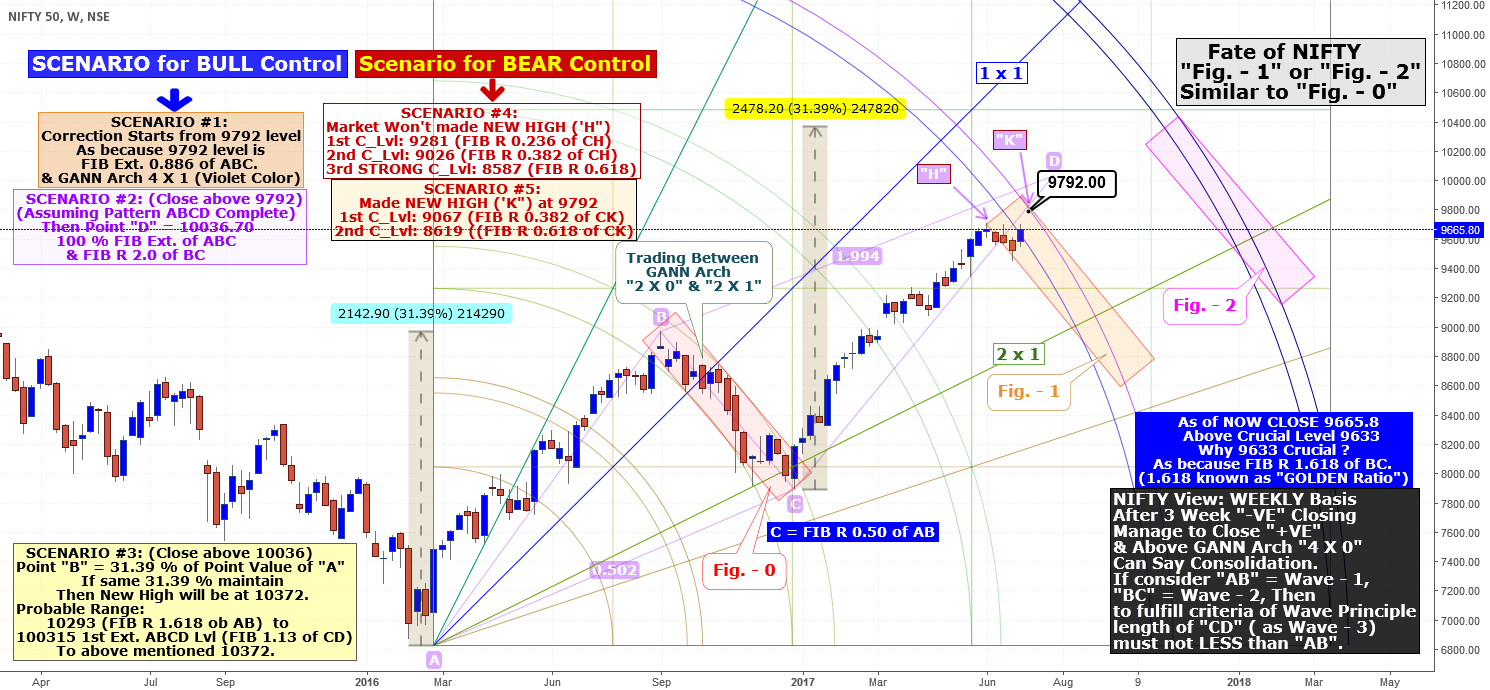 Fate of NIFTY, NIFTY View in WEEKLY Basis: