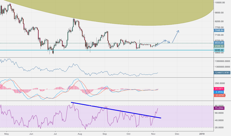 BTCUSD: More room for up then down