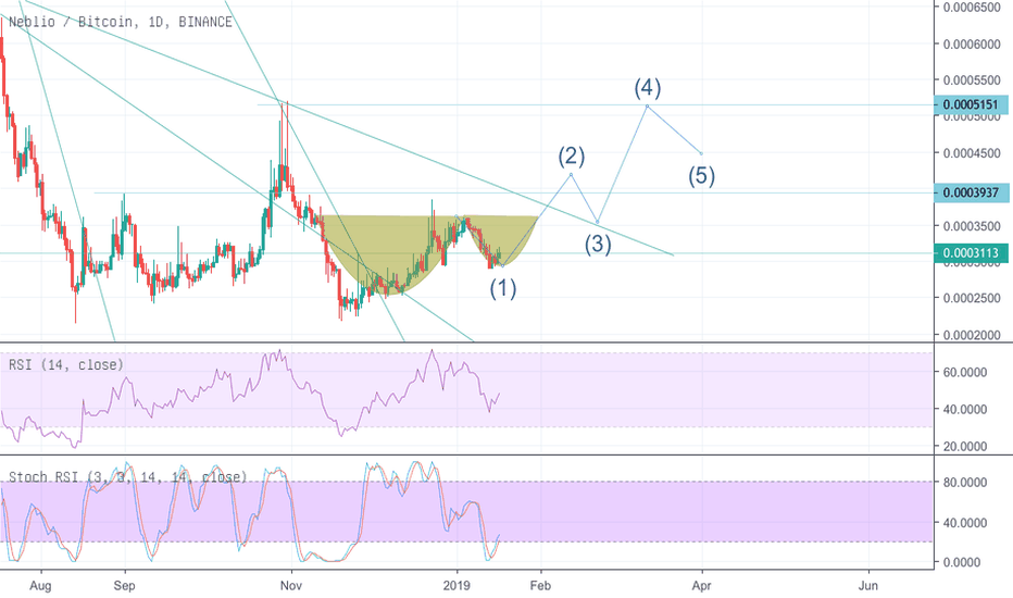 NEBLBTC: Neblio, Cup and handle