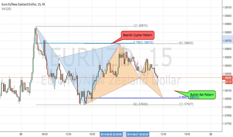 EURNZD: EURNZD Bullish Bat Pattern