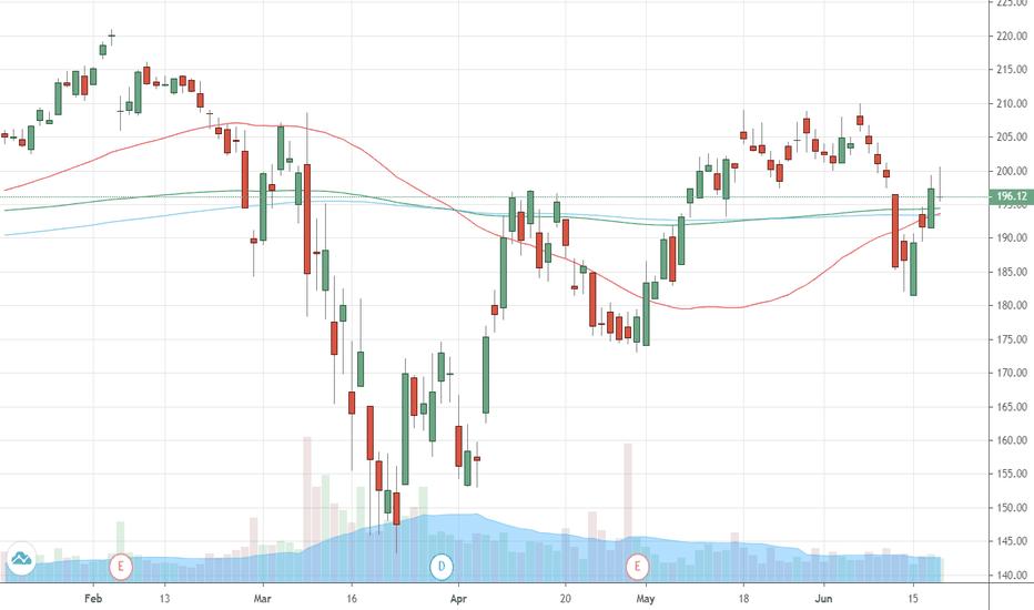 Wltw Stock Price And Chart Nasdaq Wltw Tradingview