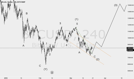 BTCUSD: it seems a good oppurtunity for Long