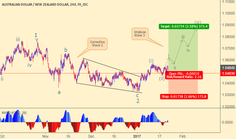 AUDNZD: AUDNZD wave 3 on the GO