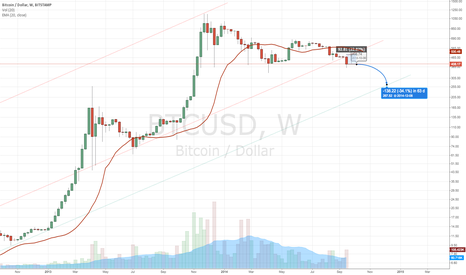BTCUSD: Bitcoin likely to make short term lows in coming weeks