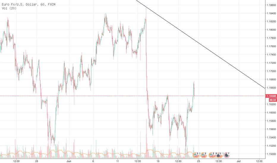 EURUSD: EURUSD Short Einstieg