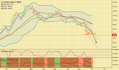 DXY: Dollar Index RIP