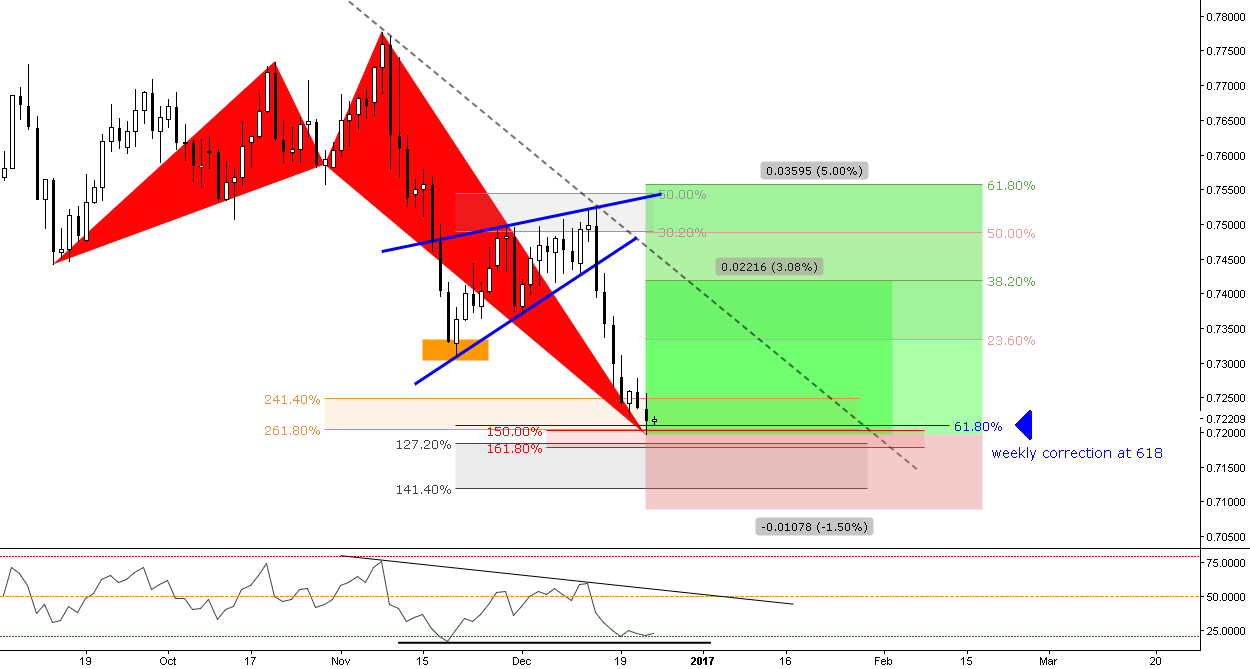 (Daily) How will Aussie react to the Bullish Div. at 618 Fib?