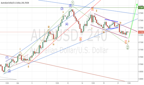 AUDUSD: we might be near the end of ABC correction& ready for 0.8 target