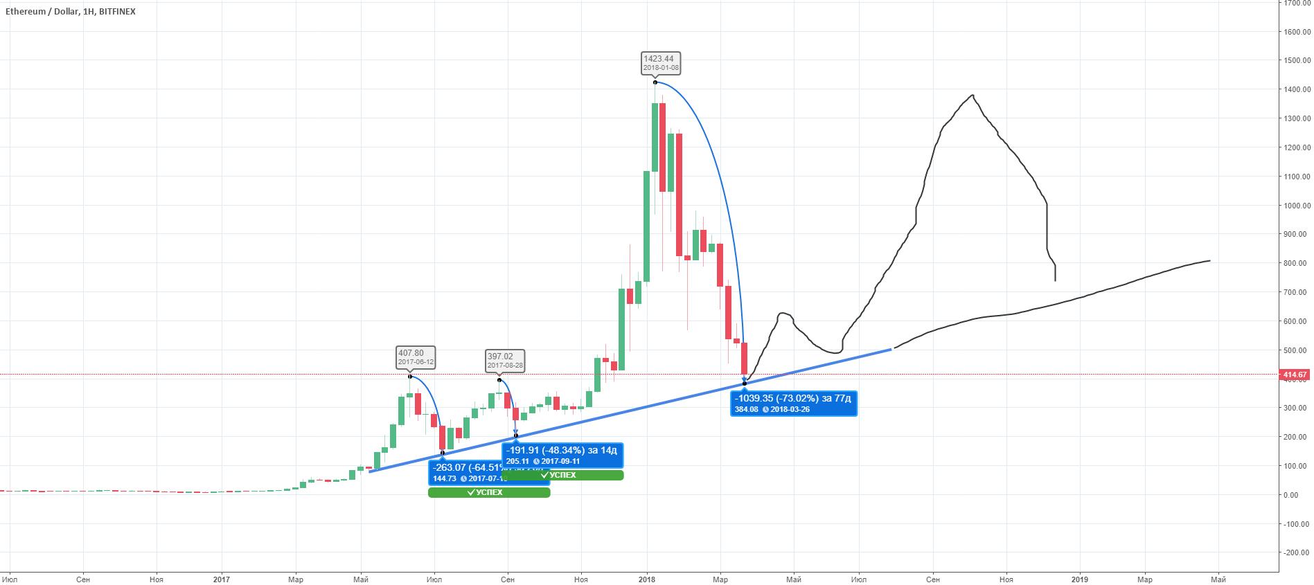 ETH/USD, тест линии тренда