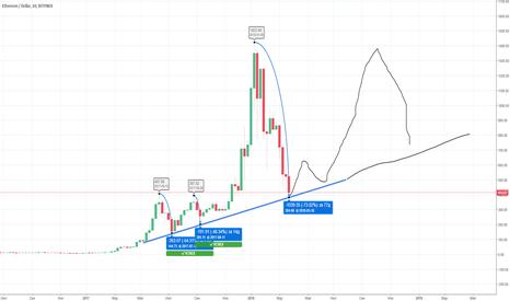 ETHUSD: ETH/USD, тест линии тренда
