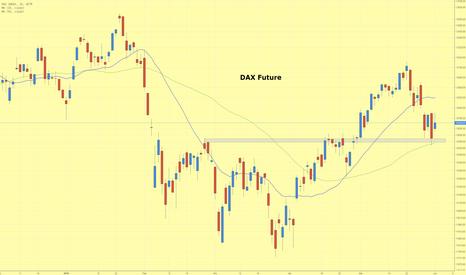 DAX: DAX-Future findet Unterstützung an der 50 Tage Linie