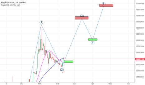 XRPBTC: XRPBTC 370% Profit Potential | Daily Update in comments |