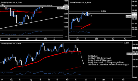 EURJPY: EUR.JPY - High Probability Swing Trading Opportunity