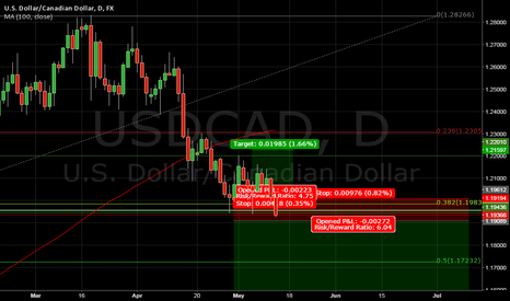 USDCAD: Trading USDCAD in the channel