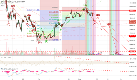 BTCUSD: Update on: BTC-USD Is this it or do we go uP for ever?