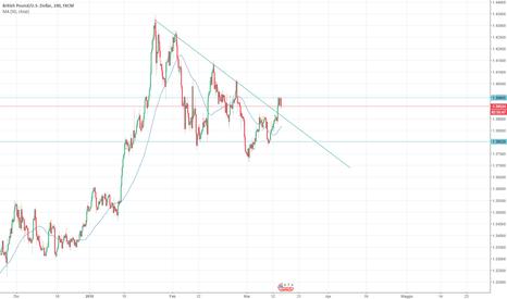 GBPUSD: GBP/USD rottura della trand line